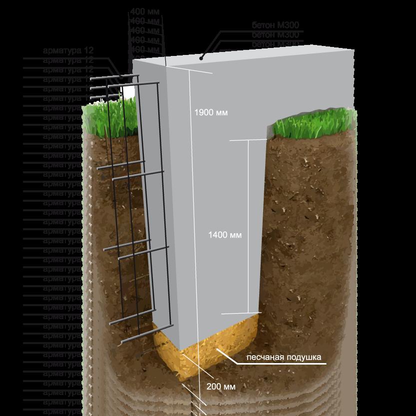 Глубина промерзания грунта - на какую глубину копать фундамент   стройсоветы