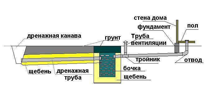 Нормы для установки септиков и разрешительная документация