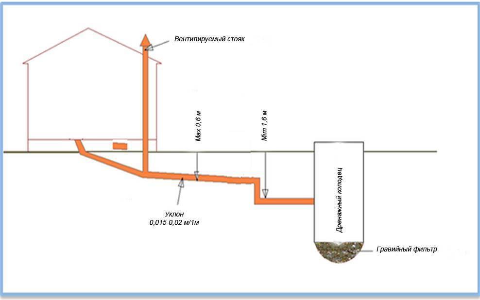 Правильный проект канализации для частного дома