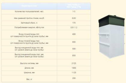 Септик тополь: классификации септика тополь, его технические характеристики и стоимость