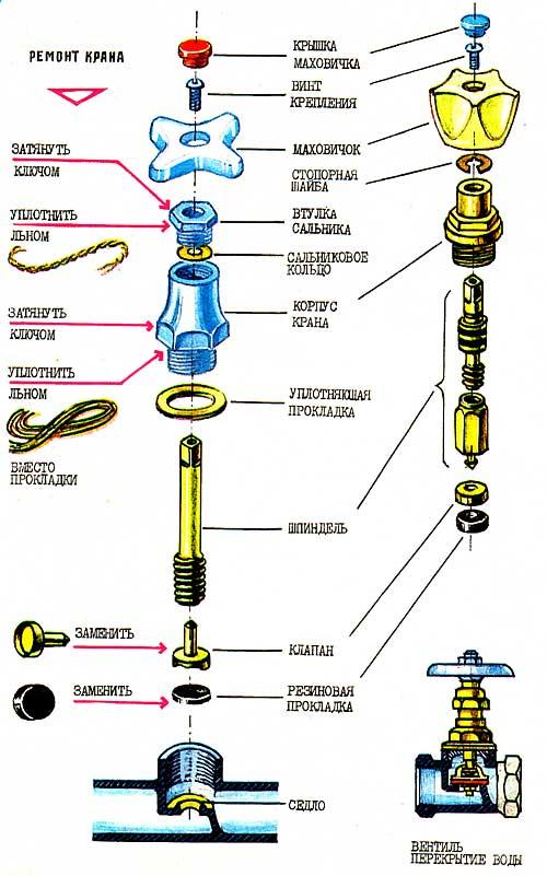 Устройство и особенности ремонта крана смесителя для кухни