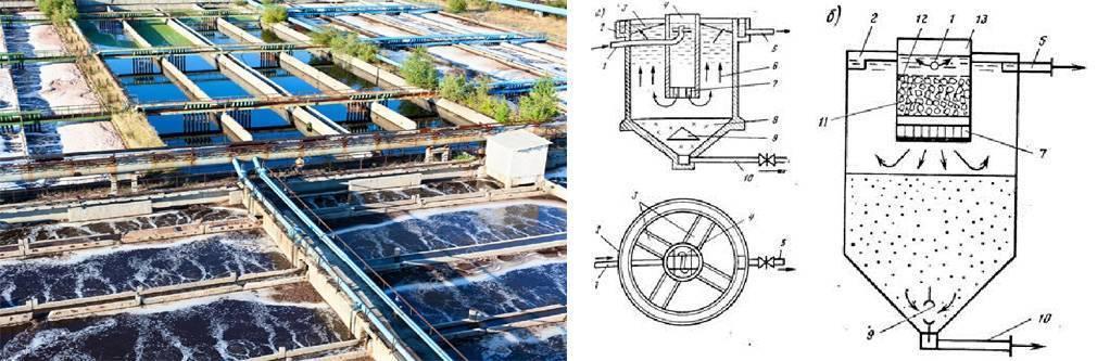 Аэротенки - это сооружения биологической очистки сточных вод, устройство