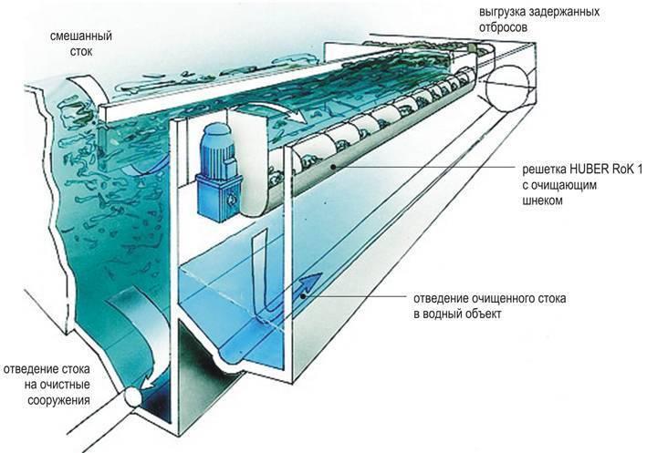 Вакуумная канализация: что это такое, принцип работы
