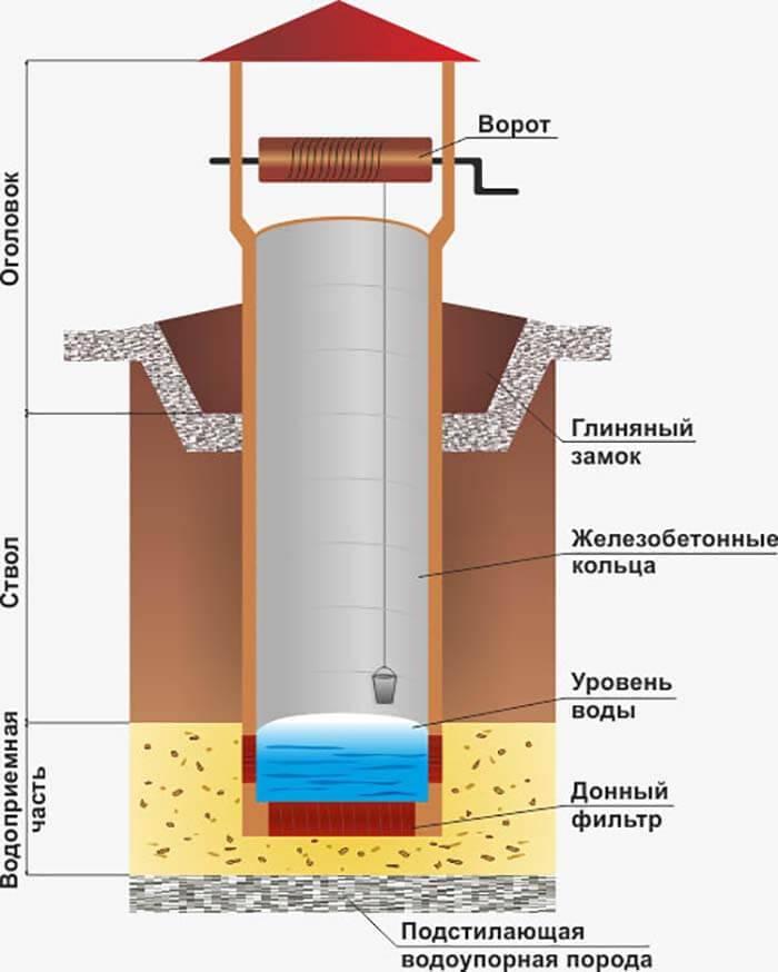 Копка колодца для воды своими руками: подробная инструкция