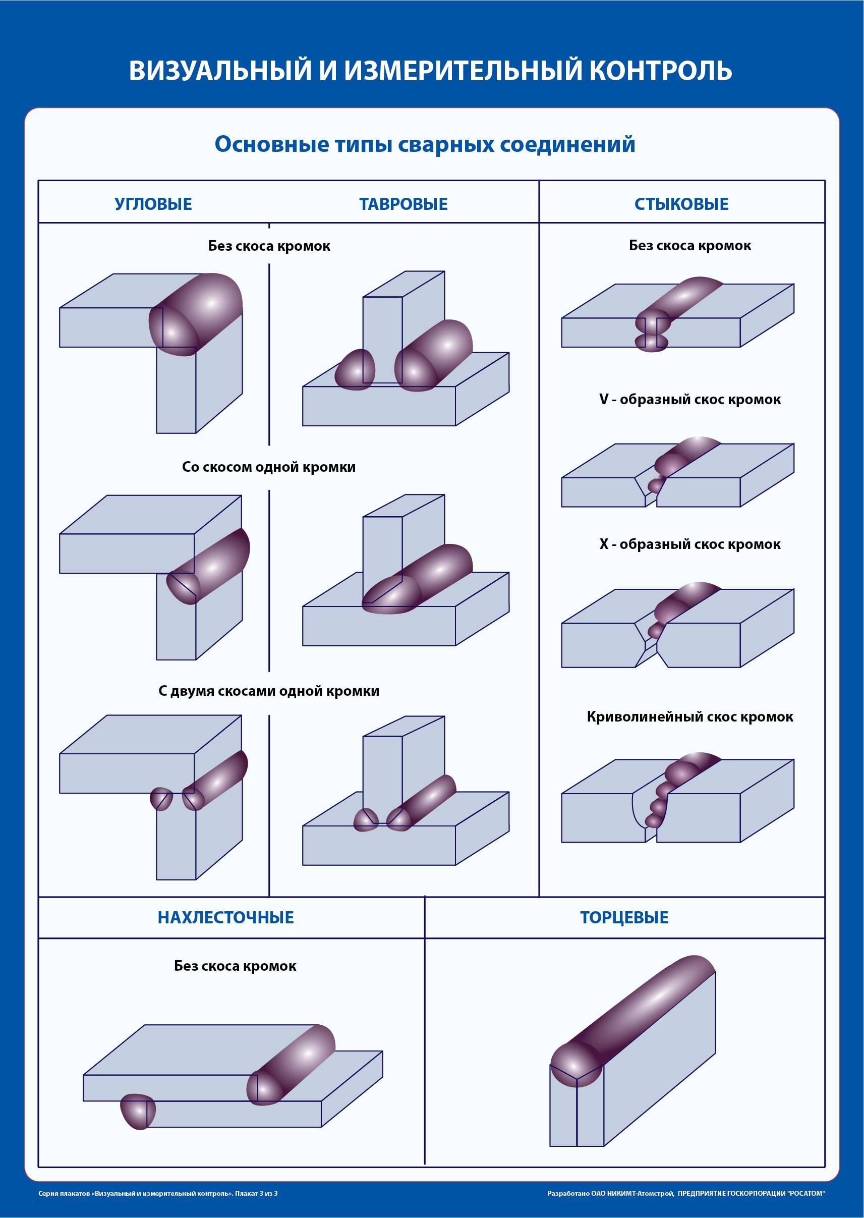Контроль качества сварных швов и соединений: методы и нормы