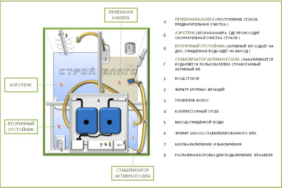 Септик топас 10 - характеристики, принцип работы, особенности, цены