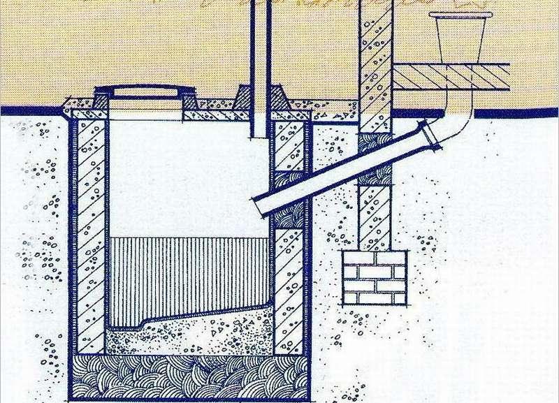 Выгребная яма-септик для туалета на даче