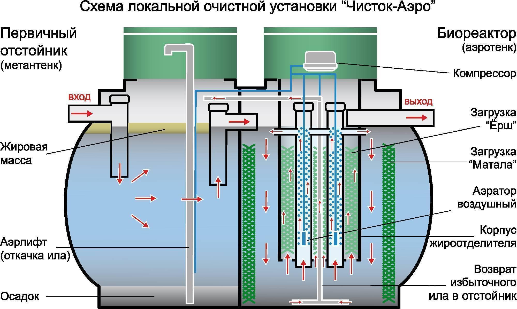 Виды и принцип работы аэротенков
