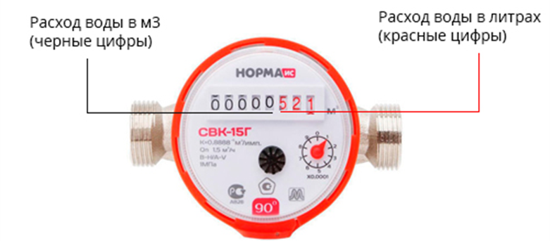 Как правильно снимать и считать показания счетчика электроэнергии