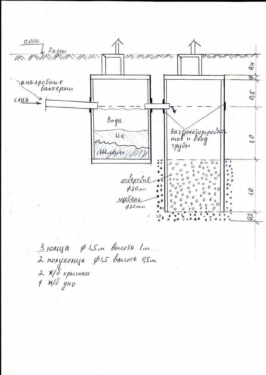 Септик своими руками без откачки для дома и дачи:сооружение конструкции