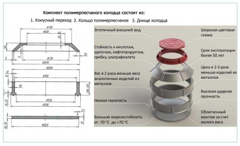 Бетонные кольца - колодезные и для канализации: размеры, цены, советы эксперта