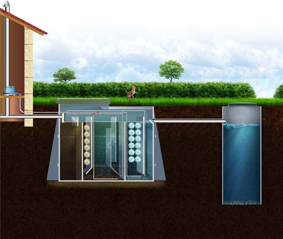Локальные очистные сооружения ливневой канализации - все о септиках