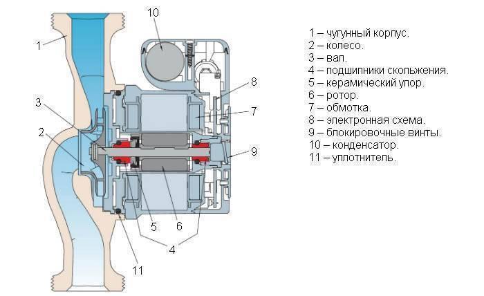 Как сделать ремонт циркуляционного насоса отопления своими руками – виды неисправности, варианты решения проблем