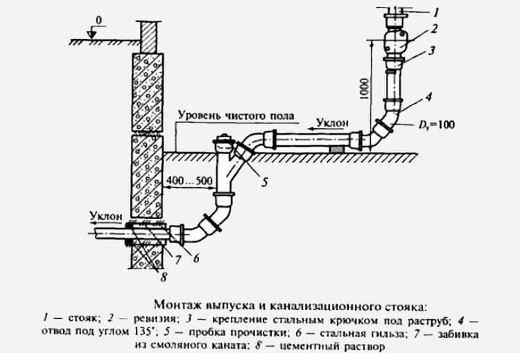 Проект канализации в частном доме: проектирование системы, чертеж канализационных сетей, монтаж на фото и видео