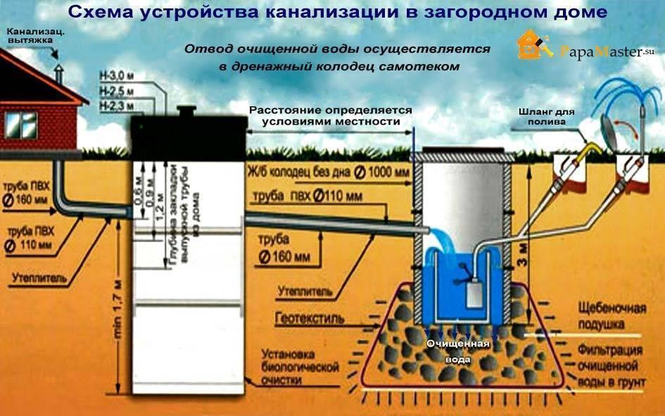 Уклон канализационных труб 50, 100, 110, 160, 200 мм