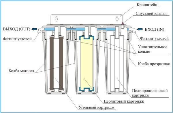 Подробно о том, как поменять фильтр для воды?