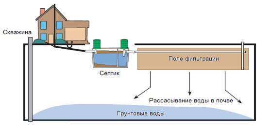 Поле фильтрации: местоположение, правила и этапы устройства