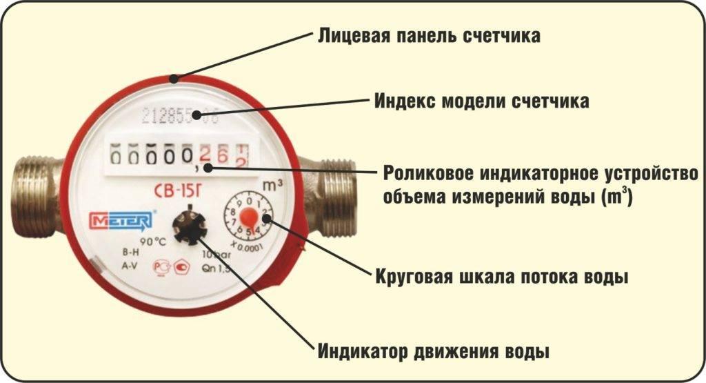 Как зарегистрировать счетчики на воду в частном доме или в квартире. счетчики воды регистрация после установки как поставить водосчетчики на учет - права
