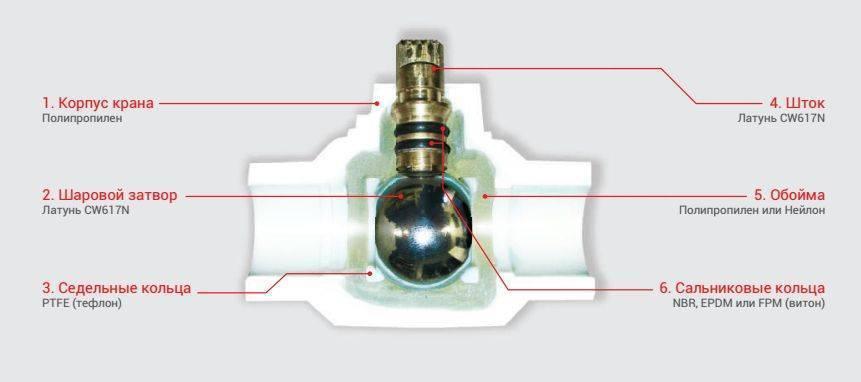 Каково устройство шарового крана для воды