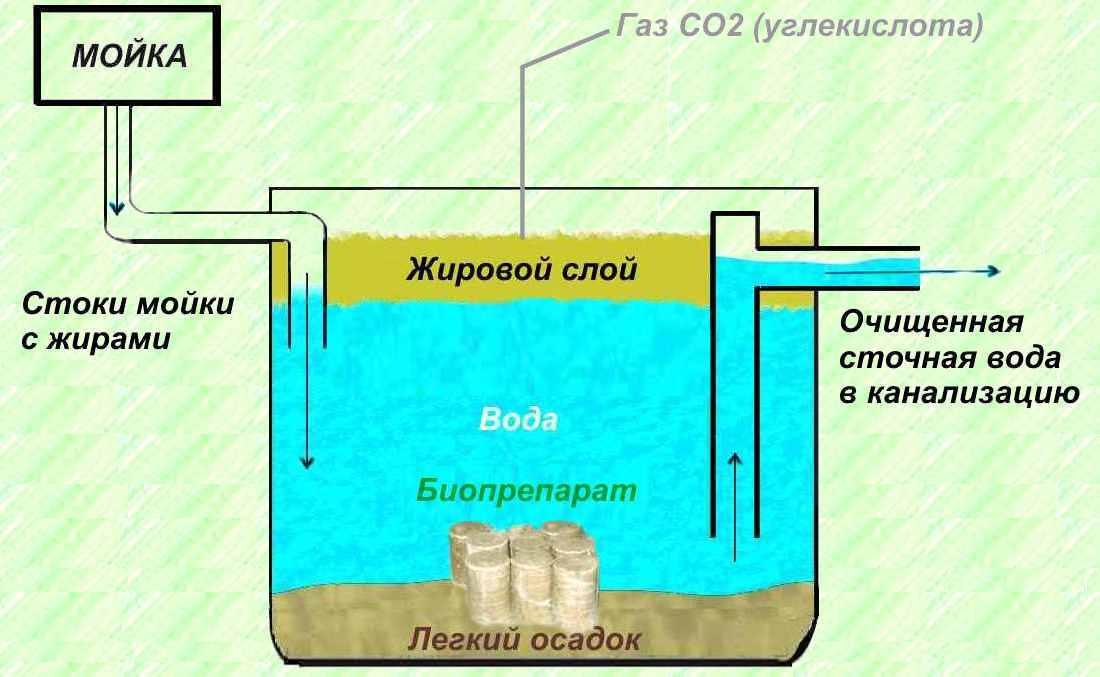Разновидности отстойников для сточных вод