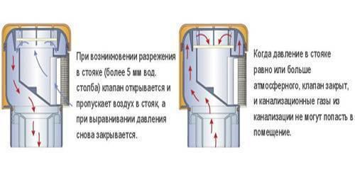Вакуумный клапан для канализации: принцип работы, установка