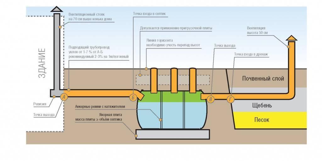Монтаж септика при высоком уровне грунтовых вод — требования и особенности