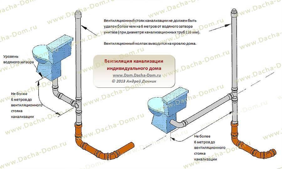 Вентиляция канализации: типы, особенности выбора и монтаж