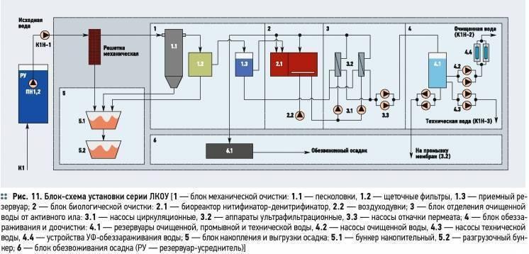 Станция очистки воды: что собой представляет и для чего нужна, где и за сколько купить комплексную систему