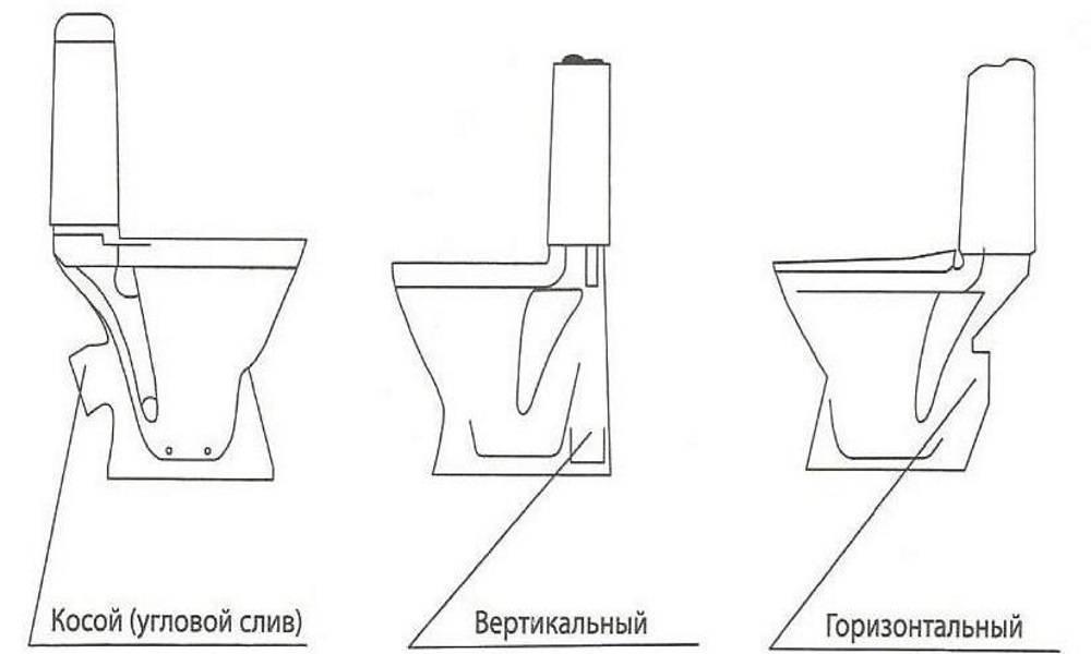 Как подобрать сиденье для унитаза по размеру? как выбрать правильно сидушку, как установить стульчак на крепление