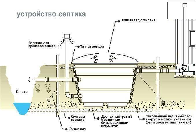 Как обустраивается канализация в частном доме?