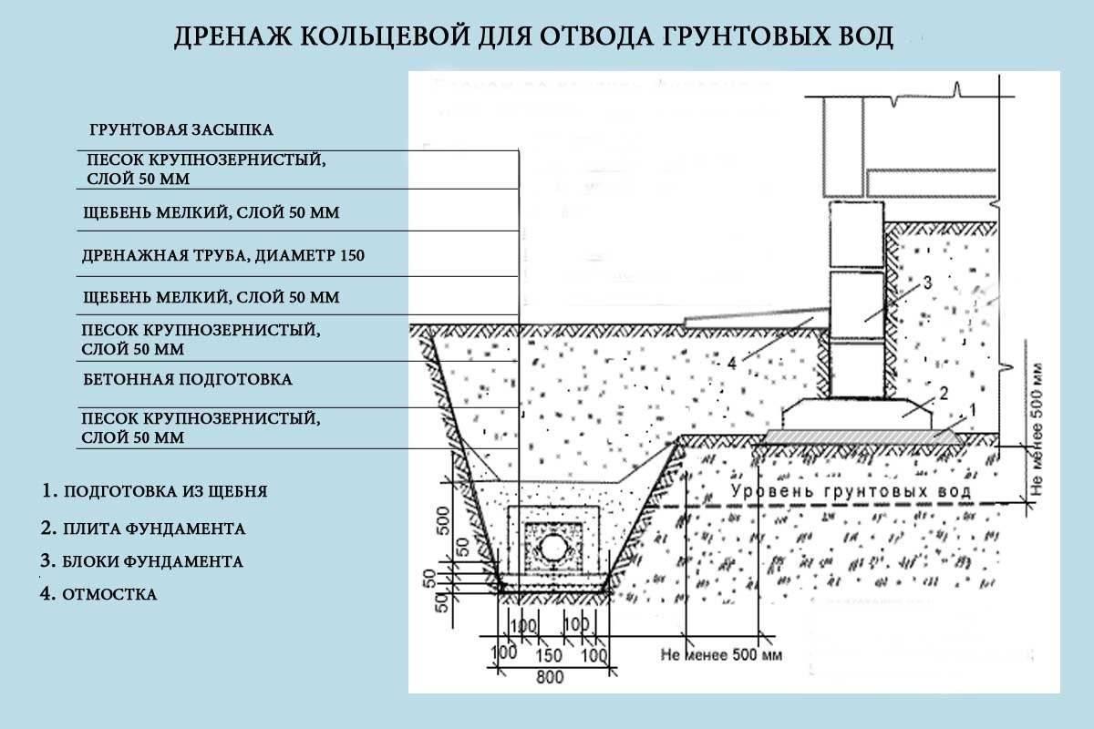 Дренажная система - условия и правила установки дренажных систем (115 фото)