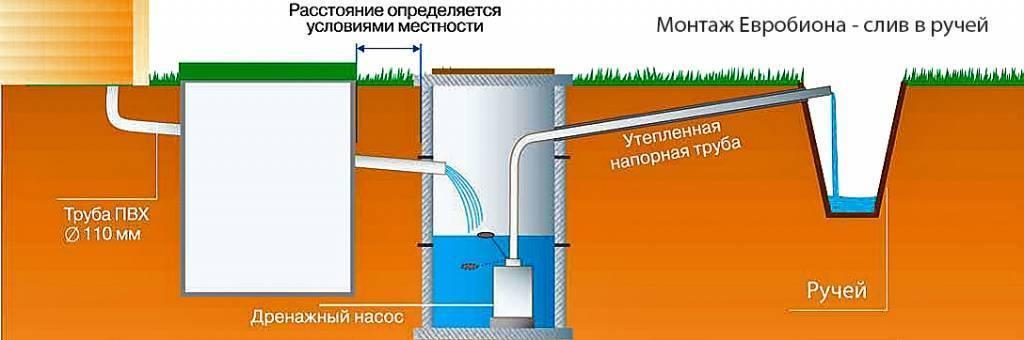 Строим септик для бани и туалета своими руками