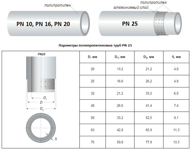 Диаметры металлопластиковых труб - трубы и сантехника