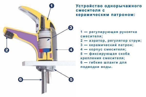 Как разобрать смеситель (кран) — 11 простых шагов + видео
