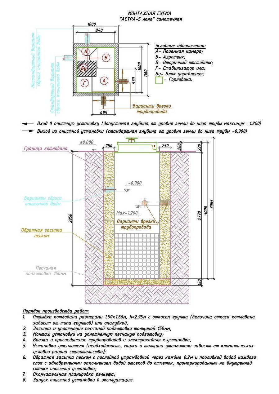 Консервация на зиму септика астра - инструкция по консервации