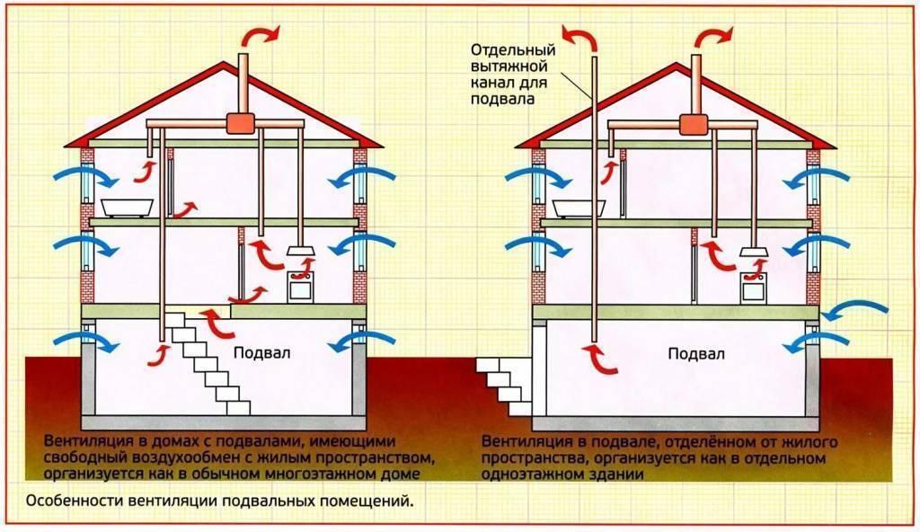 Вентиляция канализации в частном доме — путь к комфортному проживанию