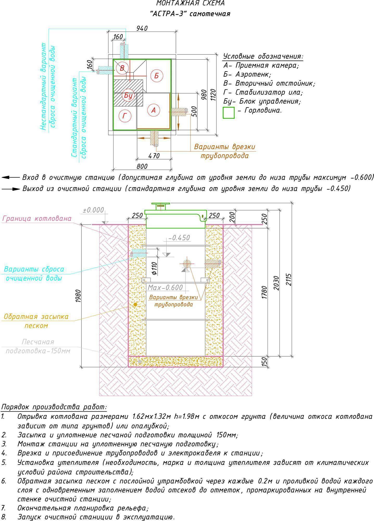 Септик Юнилос Астра 8: Модельный ряд- Обзор и Монтаж +Фото и Видео