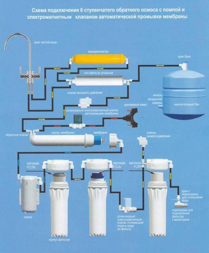 Фильтр для воды на дачу (все варианты очистки) +отзывы