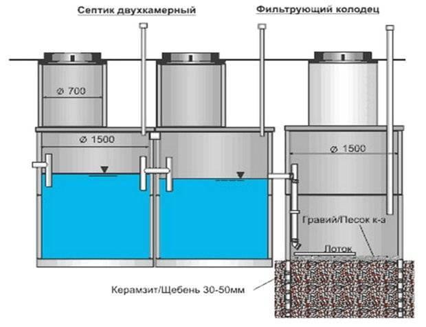 Для чего нужен фильтрующий колодец в септике и как его сделать