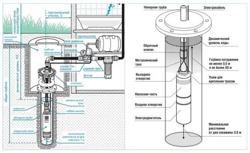 Как установить поверхностный насос