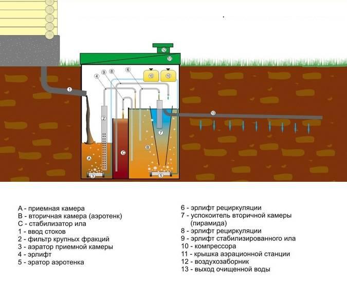 Септики финские – подходят ли под российские стандарты финские технологии очистки сточных вод для загородного дома