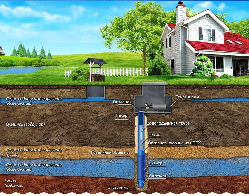 Бурение скважины внутри дома на воду можно ли