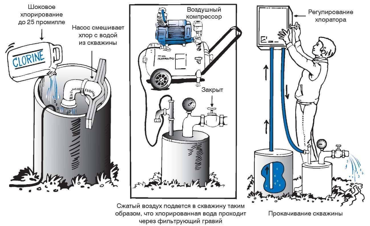 Хлорирование питьевой воды в колодце: Виды и Обзор +Видео