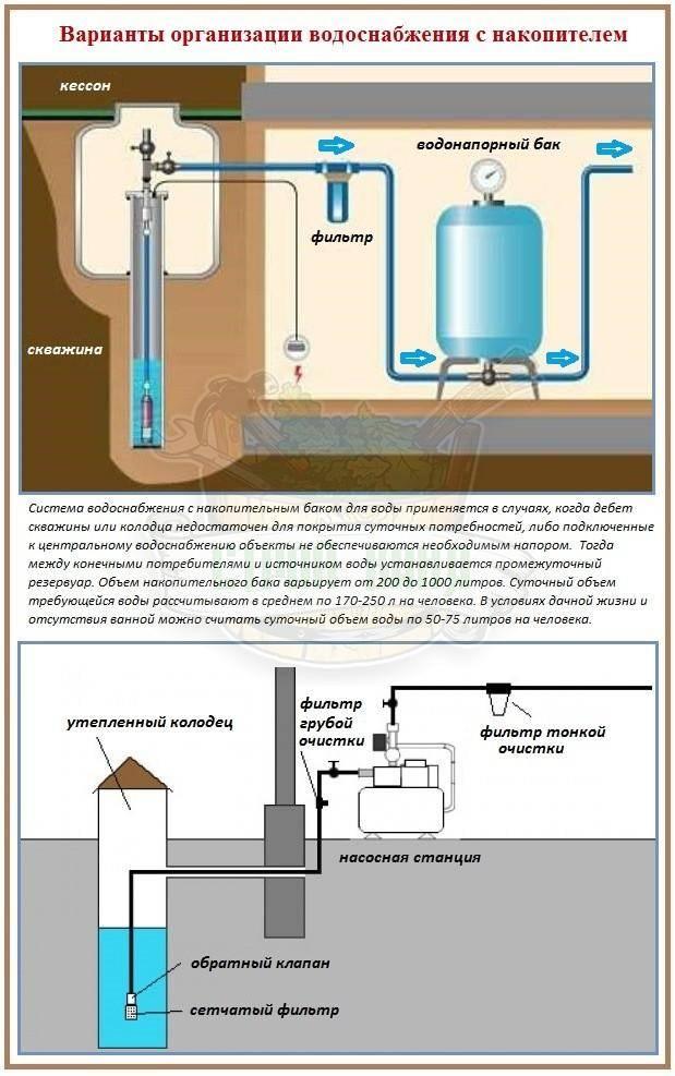 Как самостоятельно очистить воду в колодце до питьевого уровня