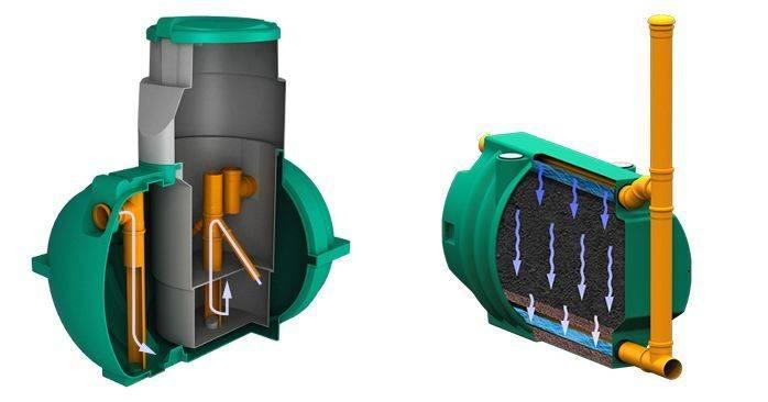 Что такое биофильтр для септика, как установить: пошаговая инструкция +видео и фото   greendom74.ru