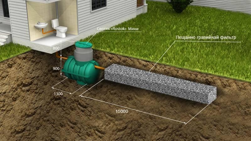 Каких видов бывает автономная канализация для частного участка
