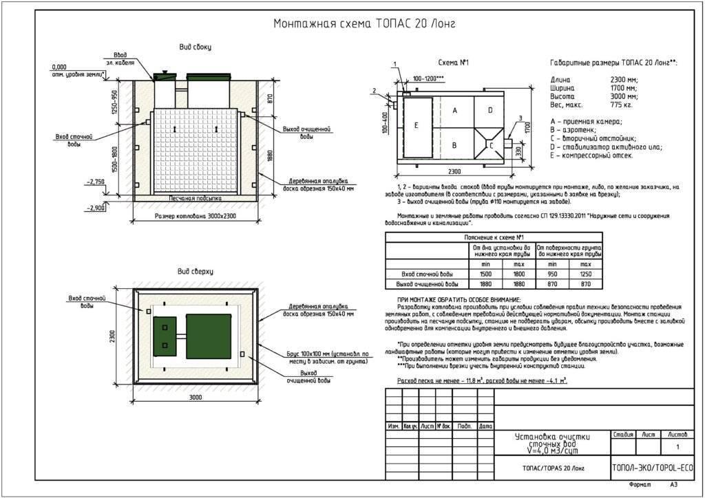 Топас 15: технические характеристики, модификации и монтаж