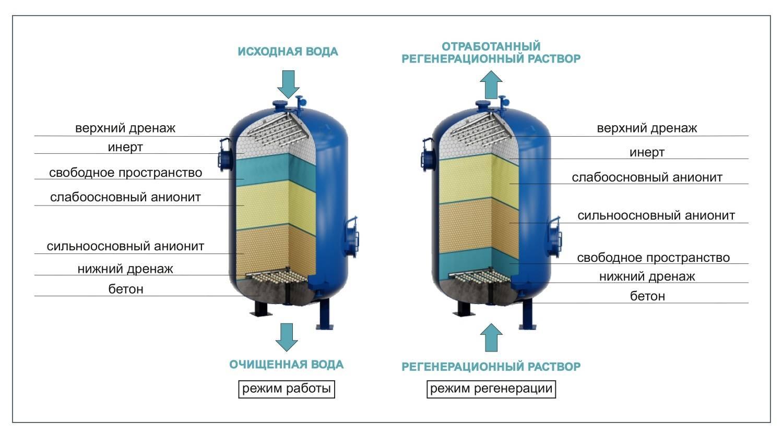 ????механическая очистка воды – устройство фильтров, критерии выбора, нюансы эксплуатации - блог о строительстве