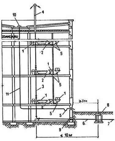 Расстояние между колодцами канализации - снип и правила установки