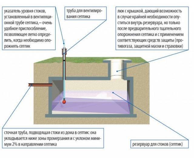 Устройство вентиляции канализации в частном доме своими руками: зачем нужна, схемы и правила монтажа